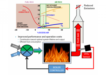 TRIMOX zirkonyum dioksit oksijen analizörü ,  kontrol sistemine bir geri besleme sinyali olarak kullanan bir yanma işleminin bir örneği.